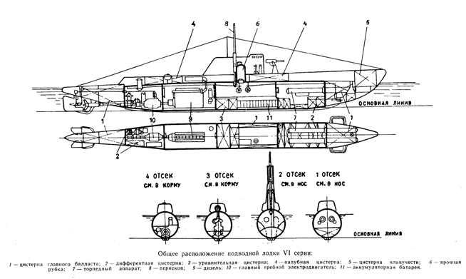 Схема проекта: Подводная лодка